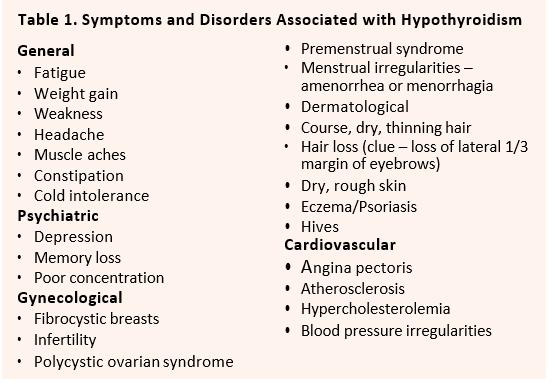 Is It Really My Thyroid Hypothyroidism Explored Aor Inc